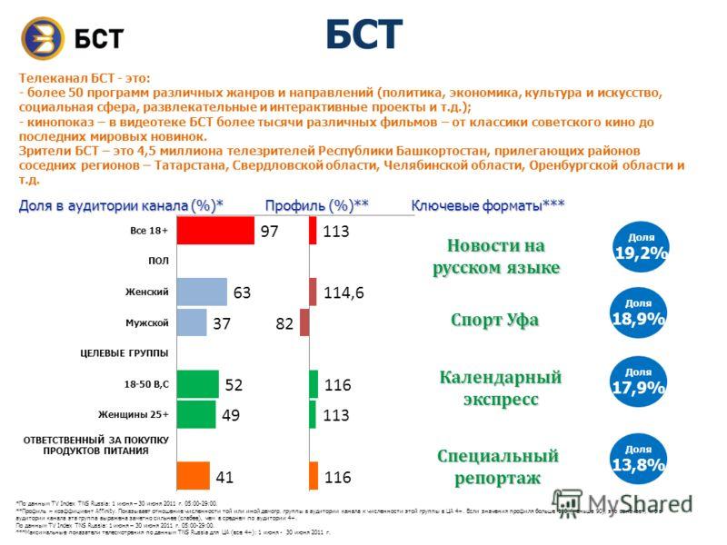 *По данным TV Index TNS Russia: 1 июня – 30 июня 2011 г. 05:00-29:00. **Профиль – коэффициент Affinity. Показывает отношение численности той или иной демогр. группы в аудитории канала к численности этой группы в ЦА 4+. Если значения профиля больше 11
