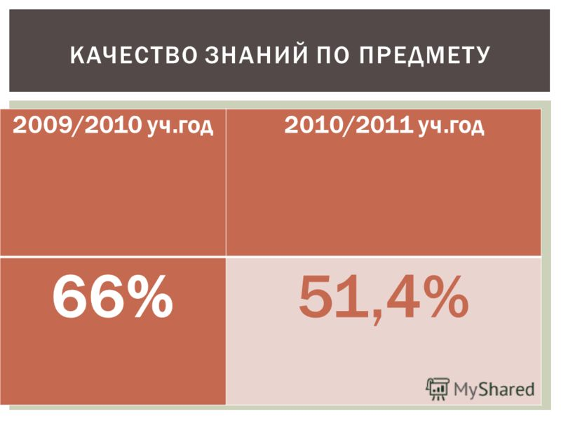 2009/2010 уч.год2010/2011 уч.год 66%51,4% КАЧЕСТВО ЗНАНИЙ ПО ПРЕДМЕТУ