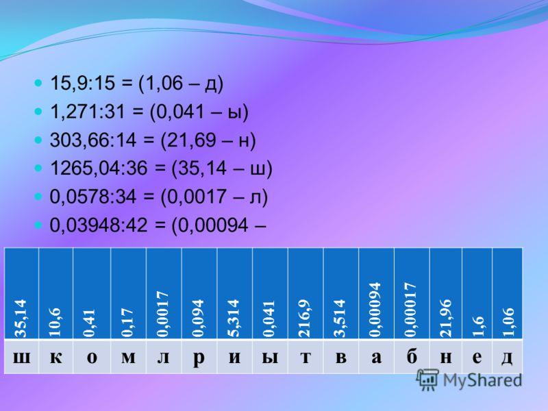 15,9:15 = (1,06 – д) 1,271:31 = (0,041 – ы) 303,66:14 = (21,69 – н) 1265,04:36 = (35,14 – ш) 0,0578:34 = (0,0017 – л) 0,03948:42 = (0,00094 – 35,14 10,60,410,17 0,0017 0,0945,3140,041216,93,514 0,000940,00017 21,96 1,6 1,06 шкомлриытвабнед