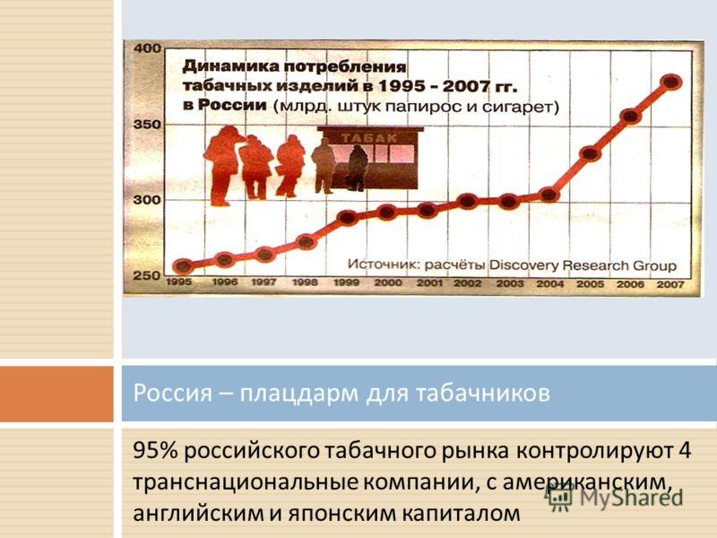 95% российского табачного рынка контролируют 4 транснациональные компании, с американским, английским и японским капиталом Россия – плацдарм для табачников