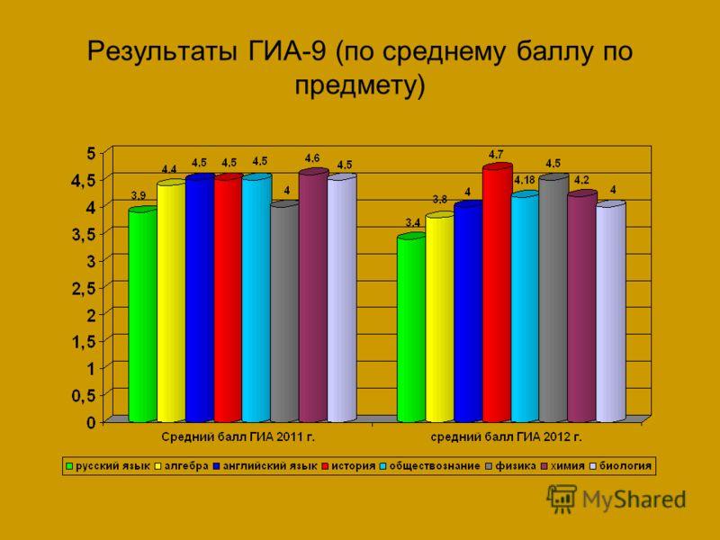 Результаты ГИА-9 (по среднему баллу по предмету)