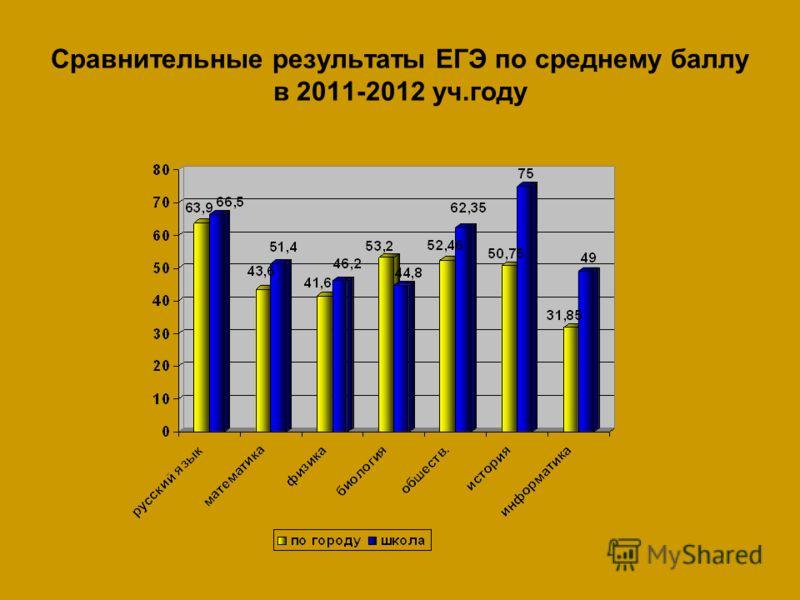 Сравнительные результаты ЕГЭ по среднему баллу в 2011-2012 уч.году