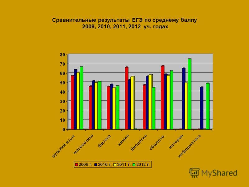 Сравнительные результаты ЕГЭ по среднему баллу 2009, 2010, 2011, 2012 уч. годах