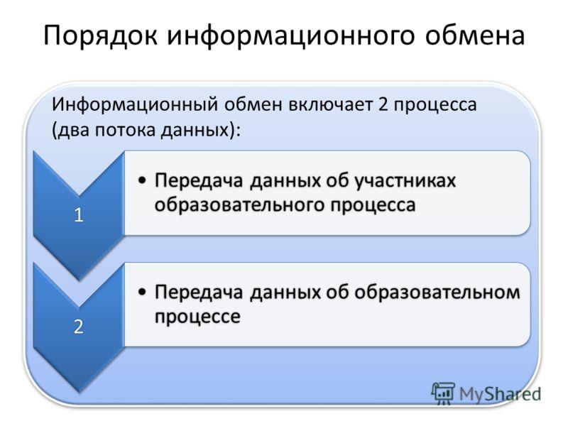 Порядок информационного обмена Информационный обмен включает 2 процесса (два потока данных): 1 Передача данных об участниках образовательного процессаПередача данных об участниках образовательного процесса 2 Передача данных об образовательном процесс