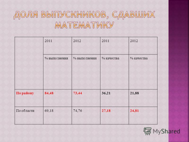 2011201220112012 % выполнения % качества По району84,4873,4436,2121,88 По области69,1874,7627,1824,81