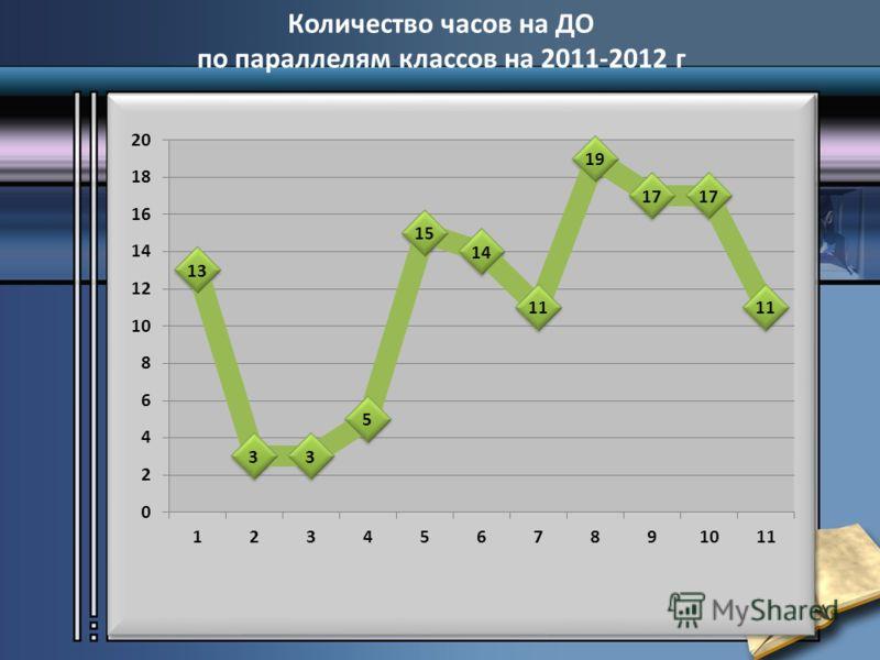 Количество часов на ДО по параллелям классов на 2011-2012 г