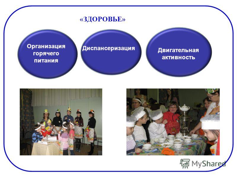 «ЗДОРОВЬЕ» Организация горячего питания Подготовка к ЕГЭ Диспансеризация Двигательная активность