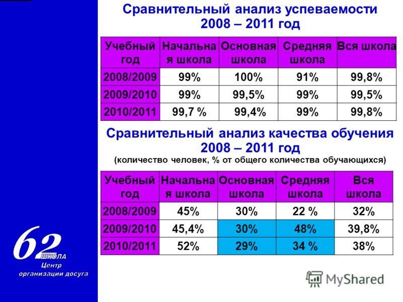 Учебный год Начальна я школа Основная школа Средняя школа Вся школа 2008/200999%100%91%99,8% 2009/201099%99,5%99%99,5% 2010/201199,7 % 99,4%99%99,8% Сравнительный анализ успеваемости 2008 – 2011 год Сравнительный анализ качества обучения 2008 – 2011