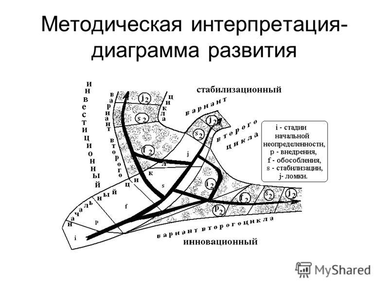 Методическая интерпретация- диаграмма развития