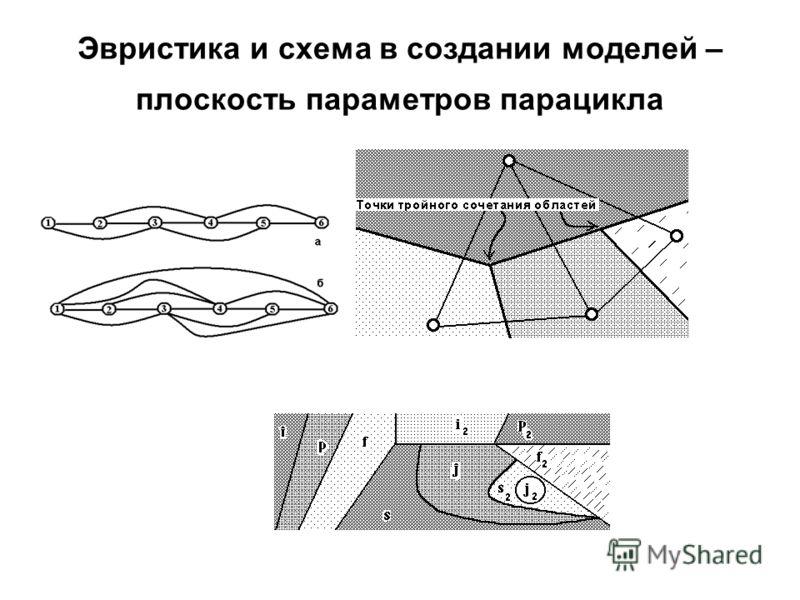 Эвристика и схема в создании моделей – плоскость параметров парацикла