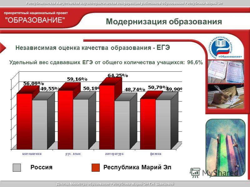 Модернизация образования Независимая оценка качества образования - ЕГЭ Удельный вес сдававших ЕГЭ от общего количества учащихся: 96,6% РоссияРеспублика Марий Эл