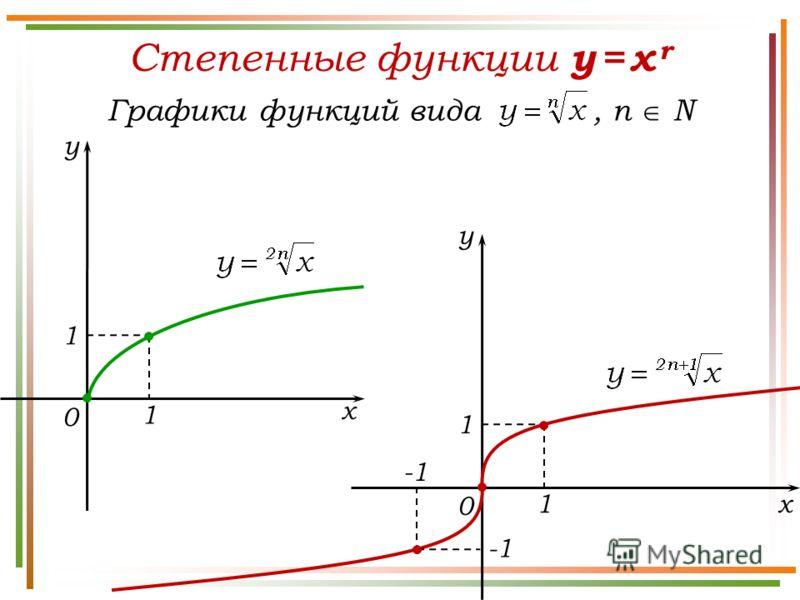 Степенные функции y = x r y x 0 1 1 Графики функций вида, n N y x 0 1 1 -1 -1