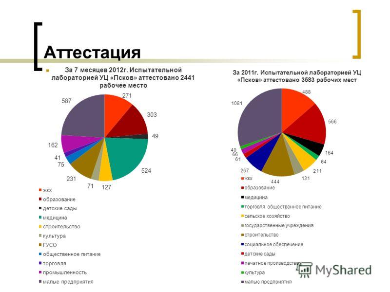 Аттестация За 7 месяцев 2012г. Испытательной лабораторией УЦ «Псков» аттестовано 2441 рабочее место За 2011г. Испытательной лабораторией УЦ «Псков» аттестовано 3583 рабочих мест