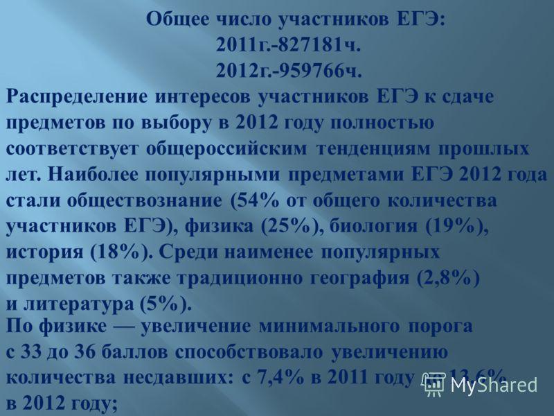 Общее число участников ЕГЭ : 2011 г.-827181 ч. 2012 г.-959766 ч. Распределение интересов участников ЕГЭ к сдаче предметов по выбору в 2012 году полностью соответствует общероссийским тенденциям прошлых лет. Наиболее популярными предметами ЕГЭ 2012 го