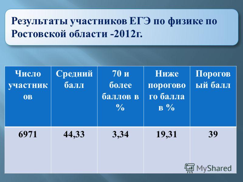 Результаты участников ЕГЭ по физике по Ростовской области -2012 г. Число участник ов Средний балл 70 и более баллов в % Ниже порогово го балла в % Порогов ый балл 697144,333,3419,3139