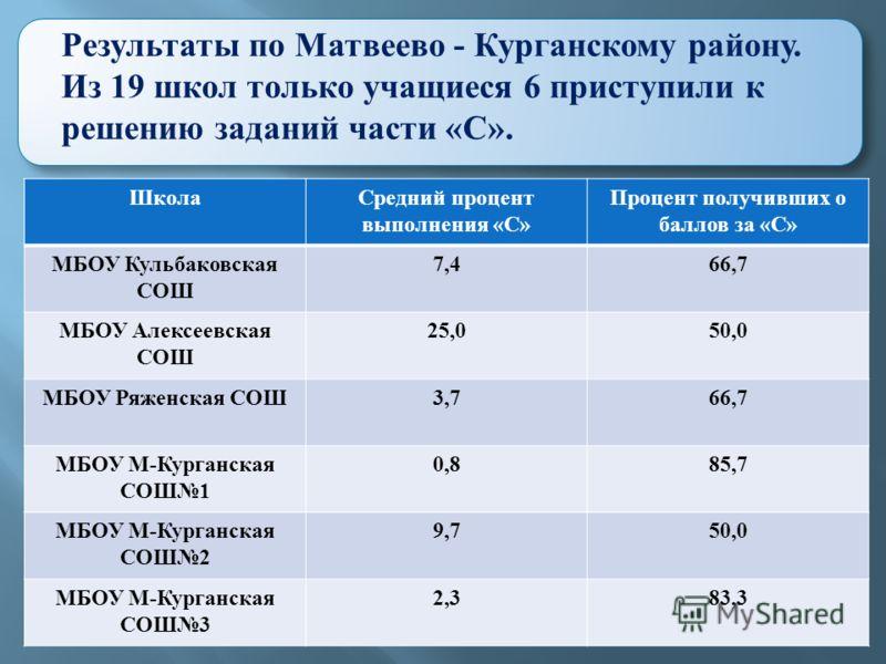Результаты по Матвеево - Курганскому району. Из 19 школ только учащиеся 6 приступили к решению заданий части « С ». Школа Средний процент выполнения « С » Процент получивших о баллов за « С » МБОУ Кульбаковская СОШ 7,466,7 МБОУ Алексеевская СОШ 25,05
