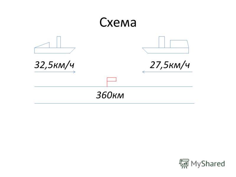 Схема 32,5км/ч 27,5км/ч 360км