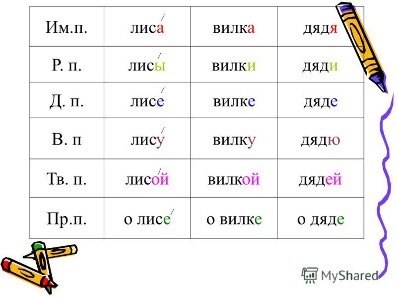 От чего зависит выбор правильной буквы в безударных окончаниях имен существительных?