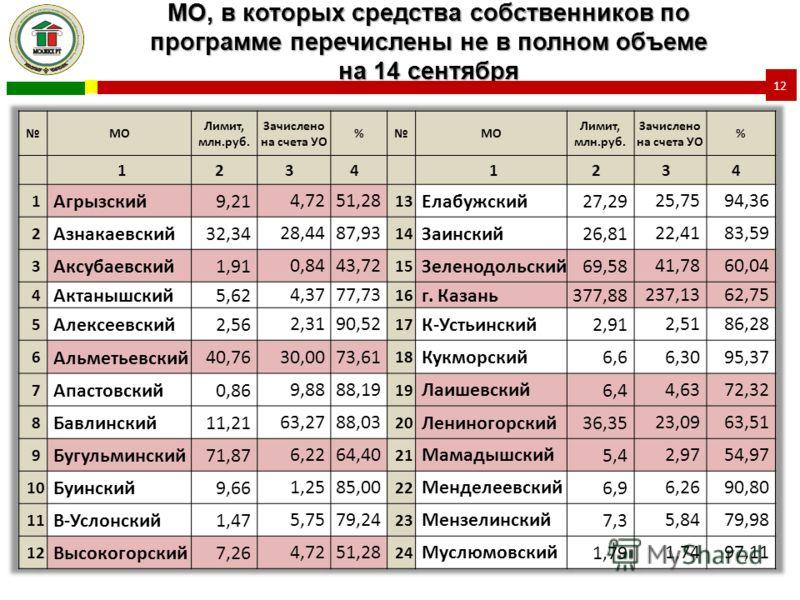 МО, в которых средства собственников по программе перечислены не в полном объеме на 14 сентября 12