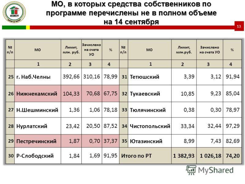 МО, в которых средства собственников по программе перечислены не в полном объеме на 14 сентября 13