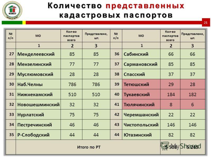 Количество представленных кадастровых паспортов 21