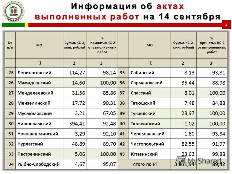 Информация об актах выполненных работ на 14 сентября 4