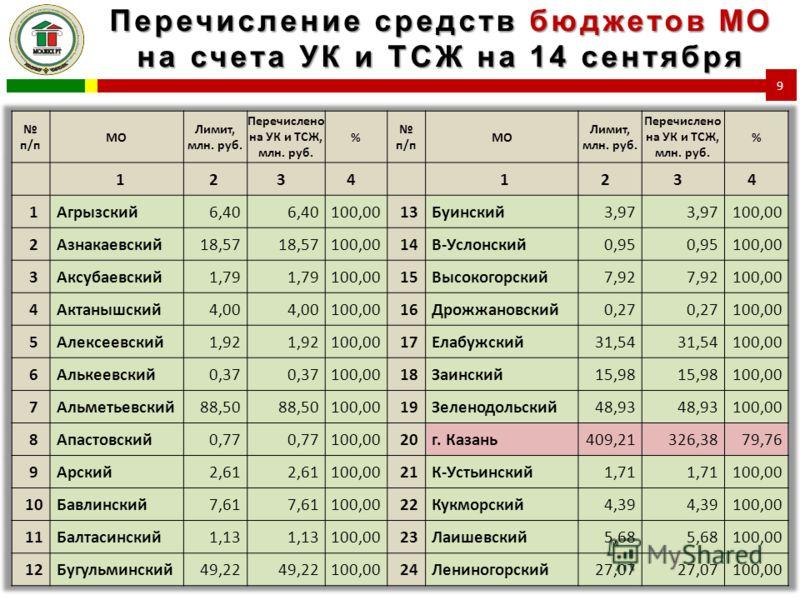 Перечисление средств бюджетов МО на счета УК и ТСЖ на 14 сентября 9