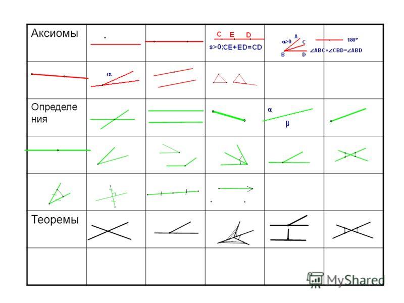 Аксиомы Определе ния Теоремы