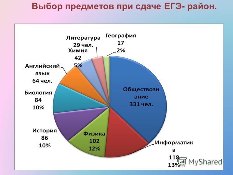 Выбор предметов при сдаче ЕГЭ- район.