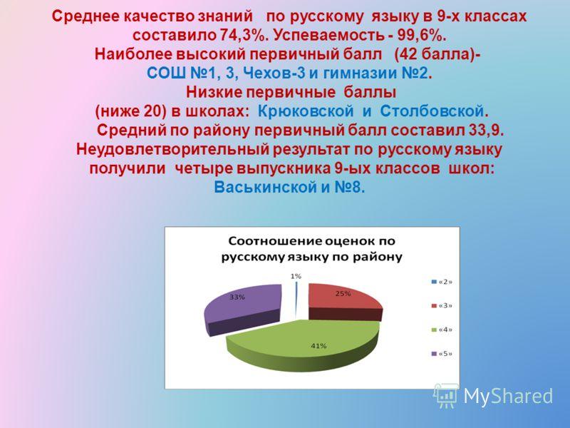 Среднее качество знаний по русскому языку в 9-х классах составило 74,3%. Успеваемость - 99,6%. Наиболее высокий первичный балл (42 балла)- СОШ 1, 3, Чехов-3 и гимназии 2. Низкие первичные баллы (ниже 20) в школах: Крюковской и Столбовской. Средний по