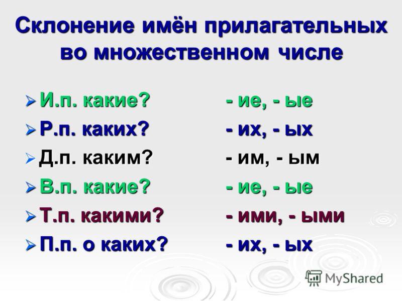 Склонение имён прилагательных во множественном числе И.п. какие?- ие, - ые И.п. какие?- ие, - ые Р.п. каких?- их, - ых Р.п. каких?- их, - ых Д.п. каким?- им, - ым Д.п. каким?- им, - ым В.п. какие?- ие, - ые В.п. какие?- ие, - ые Т.п. какими?- ими, -