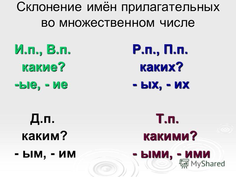 Склонение имён прилагательных во множественном числе И.п., В.п.Р.п., П.п. какие? каких? какие? каких? -ые, - ие- ых, - их Д.п.Т.п. Д.п.Т.п. каким? какими? каким? какими? - ым, - им- ыми, - ими