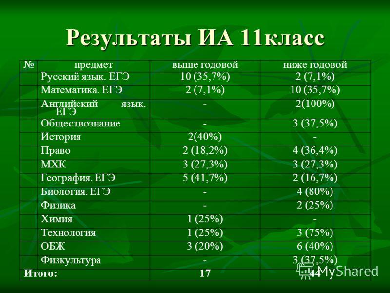 предметвыше годовойниже годовой Русский язык. ЕГЭ10 (35,7%)2 (7,1%) Математика. ЕГЭ2 (7,1%)10 (35,7%) Английский язык. ЕГЭ -2(100%) Обществознание-3 (37,5%) История2(40%)- Право2 (18,2%)4 (36,4%) МХК3 (27,3%) География. ЕГЭ5 (41,7%)2 (16,7%) Биология