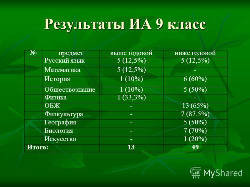 Результаты ИА 9 класс предметвыше годовойниже годовой Русский язык5 (12,5%) Математика5 (12,5%)- История1 (10%)6 (60%) Обществознание1 (10%)5 (50%) Физика1 (33,3%)- ОБЖ-13 (65%) Физкультура-7 (87,5%) География-5 (50%) Биология-7 (70%) Искусство-1 (20