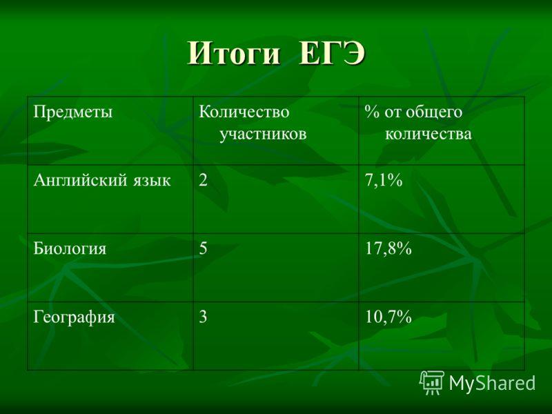 ПредметыКоличество участников % от общего количества Английский язык27,1% Биология517,8% География310,7%