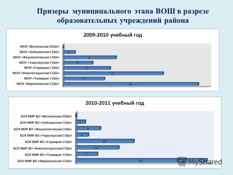 Призеры муниципального этапа ВОШ в разрезе образовательных учреждений района