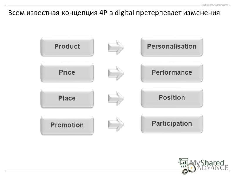 Всем известная концепция 4P в digital претерпевает изменения Product Price Place Personalisation Promotion Performance Position Participation