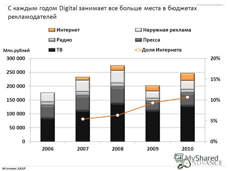 С каждым годом Digital занимает все больше места в бюджетах рекламодателей Источник: АКАР Млн.рублей