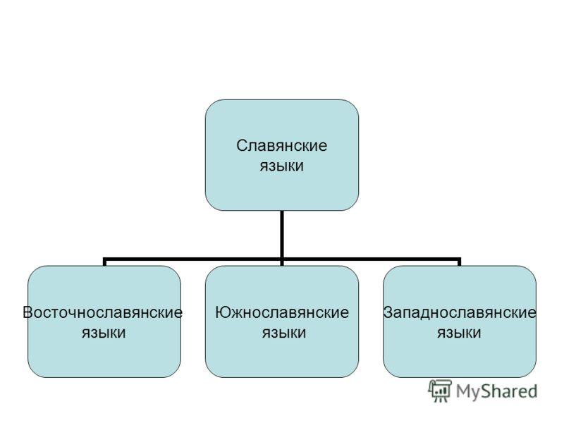 Славянские языки Восточнославянские языки Южнославянские языки Западнославянские языки