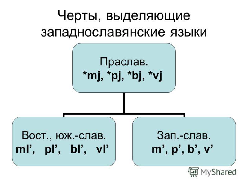 Черты, выделяющие западнославянские языки Праслав. *mj, *pj, *bj, *vj Вост., юж.-слав. ml, pl, bl, vl Зап.-слав. m, p, b, v