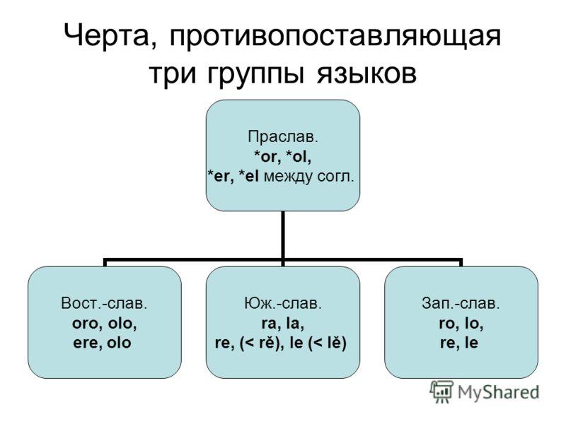 Черта, противопоставляющая три группы языков Праслав. *or, *ol, *er, *el между согл. Вост.-слав. oro, olo, ere, olo Юж.-слав. ra, la, re, (< rě), le (< lě) Зап.-слав. ro, lo, re, le