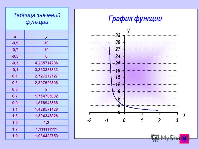Таблица значений функции xy -0,930 -0,710 -0,56 -0,34,285714286 -0,13,333333333 0,12,727272727 0,32,307692308 0,52 0,71,764705882 0,91,578947368 1,11,428571429 1,31,304347826 1,51,2 1,71,111111111 1,91,034482759