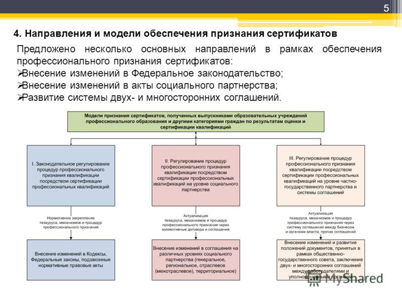 5 Предложено несколько основных направлений в рамках обеспечения профессионального признания сертификатов: Внесение изменений в Федеральное законодательство; Внесение изменений в акты социального партнерства; Развитие системы двух- и многосторонних с