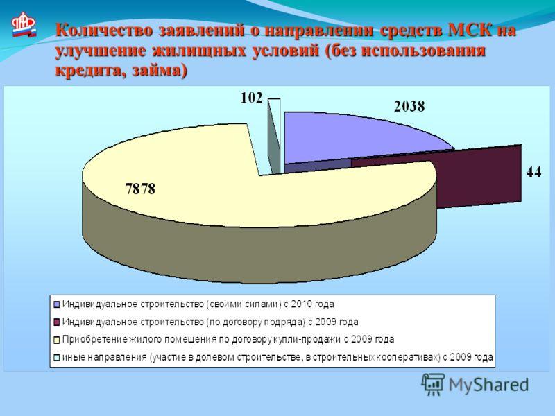 Количество заявлений о направлении средств МСК на улучшение жилищных условий (без использования кредита, займа)