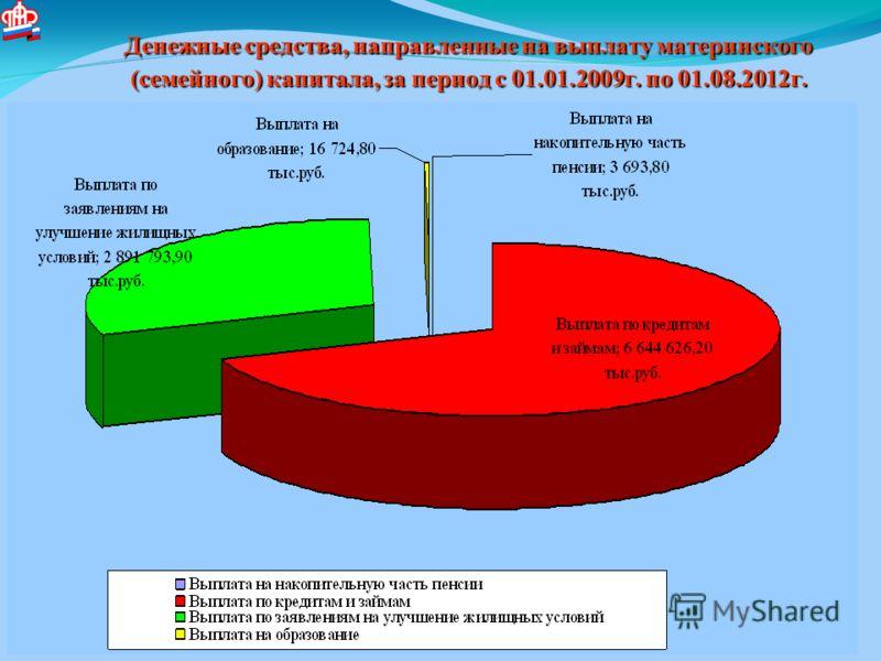 Денежные средства, направленные на выплату материнского (семейного) капитала, за период с 01.01.2009г. по 01.08.2012г.