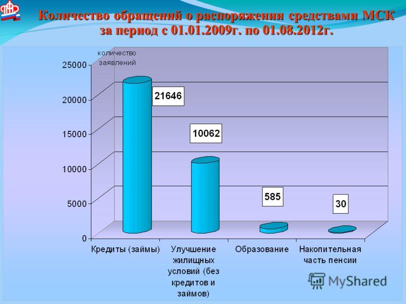 Количество обращений о распоряжении средствами МСК за период с 01.01.2009г. по 01.08.2012г.