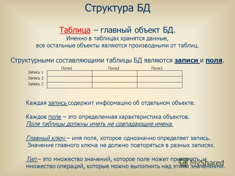 Структура БД Таблица – главный объект БД. Именно в таблицах хранятся данные, все остальные объекты являются производными от таблиц. Каждая запись содержит информацию об отдельном объекте. Каждое поле – это определенная характеристика объектов. Поля т