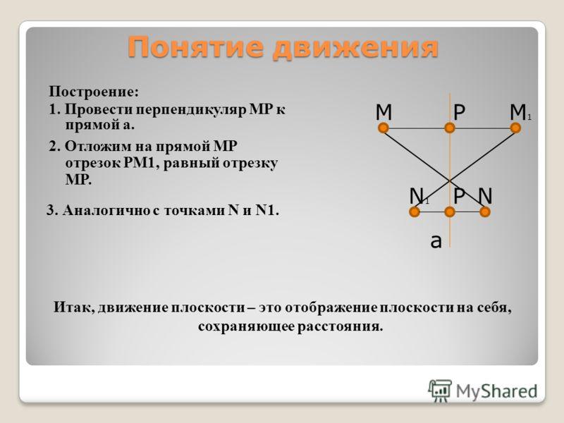 Понятие движения a M N M1M1 N1N1 Построение: 1. Провести перпендикуляр MP к прямой a. 2. Отложим на прямой MP отрезок PM1, равный отрезку MP. P P 3. Аналогично с точками N и N1. Итак, движение плоскости – это отображение плоскости на себя, сохраняюще
