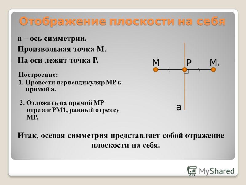 Отображение плоскости на себя a – ось симметрии. Произвольная точка M. На оси лежит точка Р. a M Построение: 1. Провести перпендикуляр MP к прямой a. P 2. Отложить на прямой MP отрезок PM1, равный отрезку MP. M1M1 Итак, осевая симметрия представляет