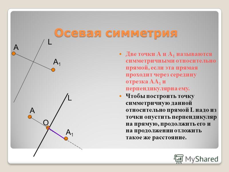 Осевая симметрия Осевая симметрия Две точки А и А 1 называются симметричными относительно прямой, если эта прямая проходит через середину отрезка АА 1 и перпендикулярна ему. Чтобы построить точку симметричную данной относительно прямой L надо из точк